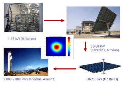 IMDEA Energía y Móstoles, nueva referencia en la concentración solar