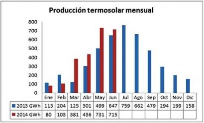 La termosolar eleva un 29% su producción en el primer semestre del año